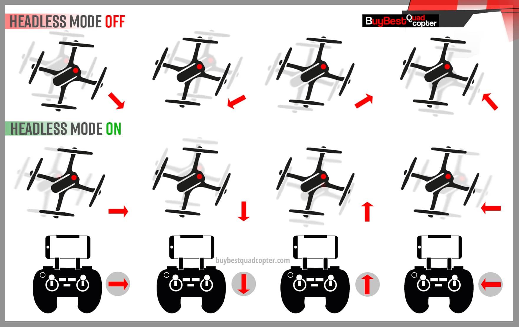 drone HEADLESS MODE